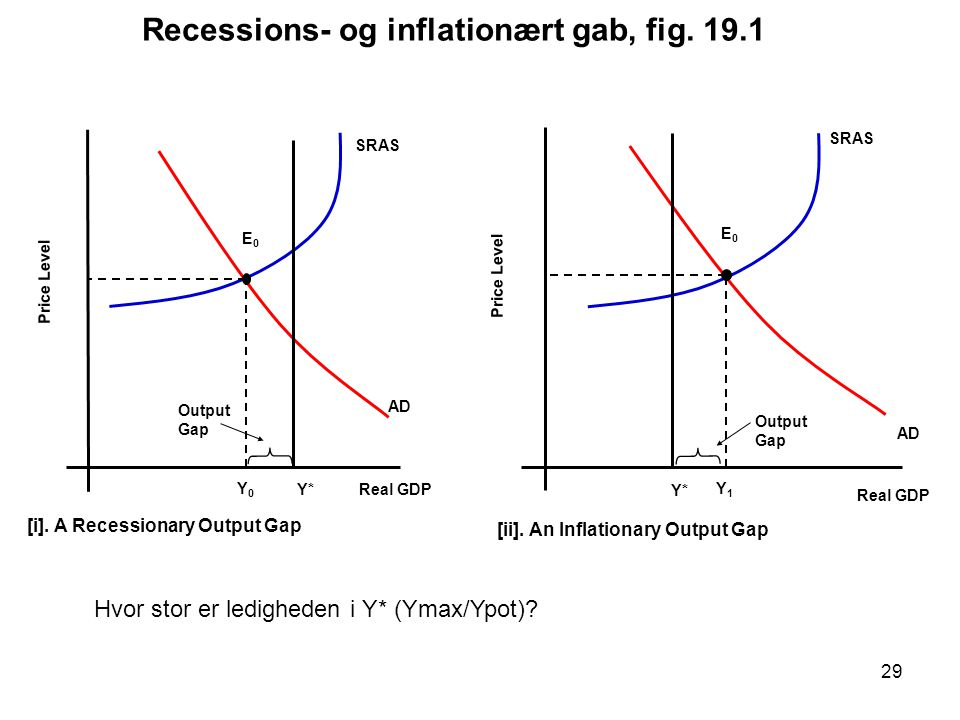 [i]. A Recessionary Output Gap [ii]. An Inflationary Output Gap